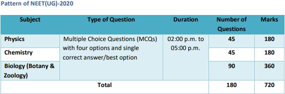 exam_details