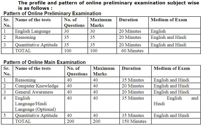 exam_pattern